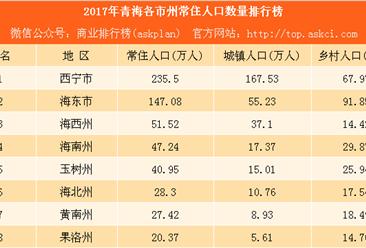 2017年青海各市州常住人口数量排行榜:西宁常住人口最多(附榜单)
