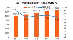 2017年哈爾濱GDP總量6355億 同比增長6.7%(附圖表)