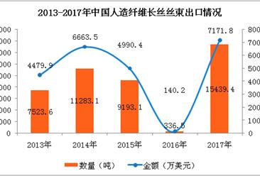 2017年人造纤维长丝丝束出口额增长50倍   山东为出口第一大省(附图表)