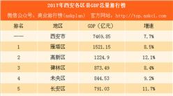 2017年西安各区县GDP总量排行榜:高新区突破1200亿排名第二(附榜单)