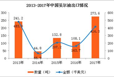 2017年中国妥尔油进出口数据分析:出口量大涨153%(图)