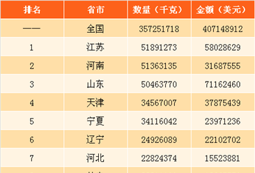 2017年中国人造石墨进出口数据分析:江苏出口量最大 上海进口金额最大(图)