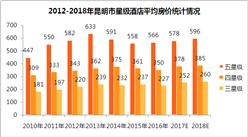 2018年昆明市星級酒店經營數據預測(附圖表)