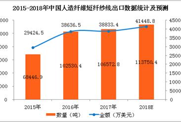2017年人造纤维短纤纱线进出口数据分析及2018年预测(附图表)