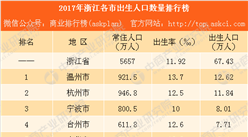 2017年浙江各市出生人口數量排行榜:溫州最能生(附榜單)