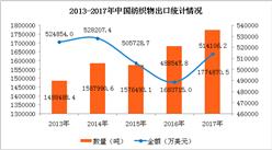 2017年中國紡織物出口量增長5.41%  浙江省出口量第一(附圖表)