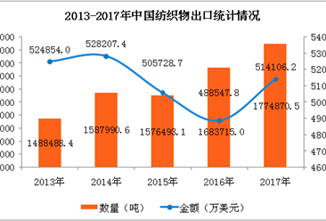 2017年中国纺织物出口量增长5.41%  浙江省出口量第一(附图表)