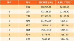 2017年中国水凝水泥进出口数据分析(附图表)
