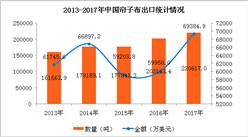 2017年中國簾子布進出口數據分析:全年出口額增長15.7%(附圖表)