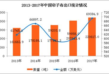 2017年中国帘子布进出口数据分析:全年出口额增长15.7%(附图表)