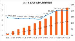2017年重庆市旅游业数据分析:旅游收入同比增长25%(附图表)
