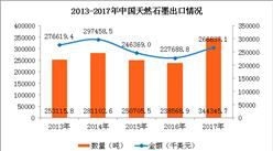 2017年中国天然石墨进出口数据分析:辽宁进口量占全国88.4%(图)