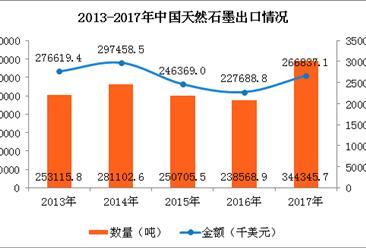 2017年中国天然石墨进出口数据分析:辽宁进口量占亚博娱乐手机APP88.4%(图)