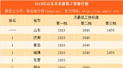 2018年山東各市最低工資排行榜:青島比北京少80元 臨沂竟不敵東營(附榜單)