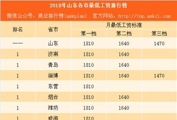 2018年山东各市最低工资排行榜:青岛比北京少80元 临沂竟不敌东营(附榜单)