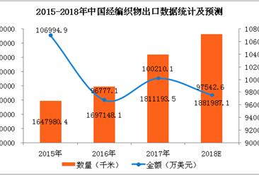 2017年中国经编织物进出口数据分析及2018年预测(附图表)