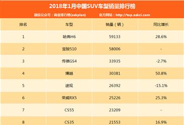 2018年1月SUV车型销量全榜单:哈弗H6增长近三成 稳居第一(附完整排名)