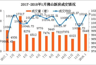 官方:1月佛山新房量跌价涨 顺德房价涨幅近30%(附图表)
