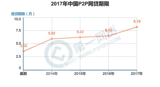 2017年中国P2P网贷期限.png