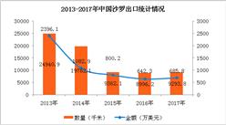 2017年中国沙罗进出口数据分析:全年进口量增长102.8%(附图表)