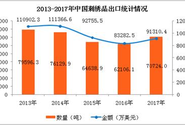 2017年中国刺绣品出口量突破70000吨   同比增长13.88%(附图表)