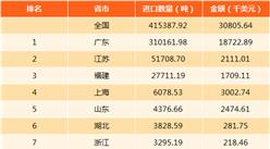 2017年中国石膏进出口数据分析:出口量为17.97万吨(附图表)