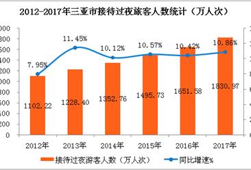 2017年三亞市旅游收入突破400億元   同比增長26.14%(附圖表)