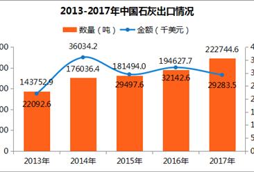 2017年中国石灰进出口数据分析:出口量远超进口量(附图表)