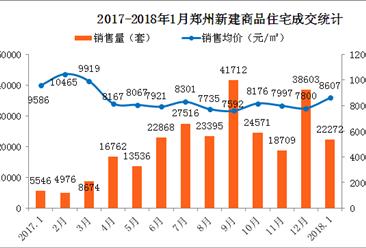 官方:1月郑州房价8607元 2018年郑州房价还会继续涨吗?(附图表)