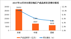 2017年末全国企业产成品库存情况分析:东部占比超六成
