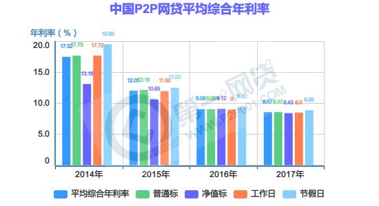 中国P2P网贷平均综合年利率1.png