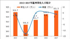 2017年溫州常住人口921.5萬 出生人口小幅增長(附圖表)