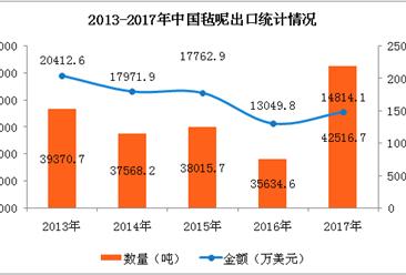 2017年中国毡呢进出口数据分析:全年出口量增长19.13%(附图表)