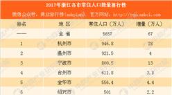 2017年浙江各市常住人口數量排行榜:杭州人口增量最大 寧波第二(附榜單)