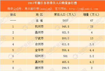 2017年浙江各市常住人口数量排行榜:杭州人口增量最大 宁波第二(附榜单)