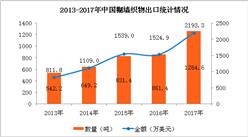 2017年中國糊墻織物進出口數據分析:全年出口量增長46.81%(附圖表)