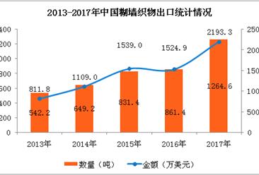 2017年中国糊墙织物进出口数据分析:全年出口量增长46.81%(附图表)