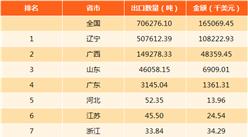 2017年中国天然冻石进出口数据分析:辽宁进出口量均第一(附图表)