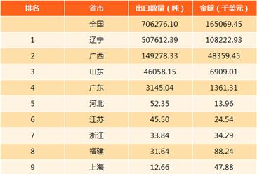 2017年中國天然凍石進出口數據分析:遼寧進出口量均第一(附圖表)