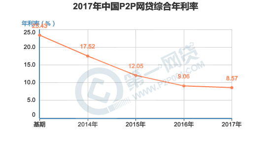 2017年中国P2P网贷综合年利率1.png
