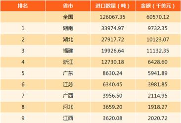 2017年中國云母進出口數據分析(附圖表)