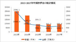 2017年中國紗羅進出口數據分析:全年進口量增長102.8%(附圖表)