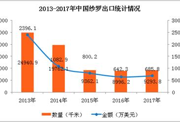 2017年中国纱罗进出口数据分析:全年进口量增长102.8%(附图表)