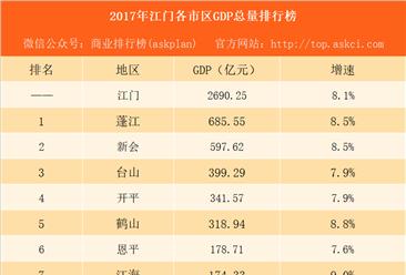 2017年江门各市区GDP排行榜:蓬江总量第一 江海增速第一(附榜单)