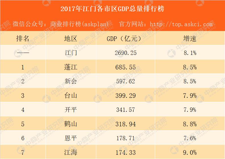 江门gdp排名_江门地图