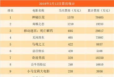 2018年2月13日亚博娱乐手机APP电影票房排行榜:《神秘巨星》票房破7亿稳居榜首(附榜单)