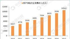 保监会:2017年财产保险行业保费收入达10541亿