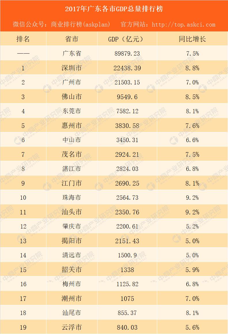 2万亿gdp_中国最有潜力的新一线:人口3千万碾压北上广,GDP即将达2万亿