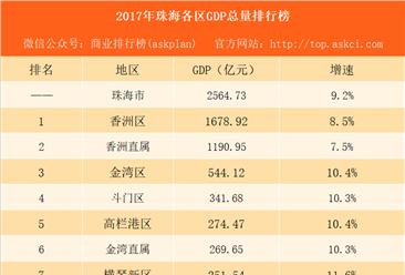2017年珠海各区GDP排行榜:香洲总量第一 横琴新区增速第一(附榜单)