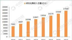 统计局:2017年中国研发经费投入总量为17500亿